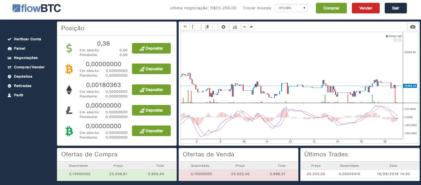 gráfico da flowbtc com ferramentas para traders