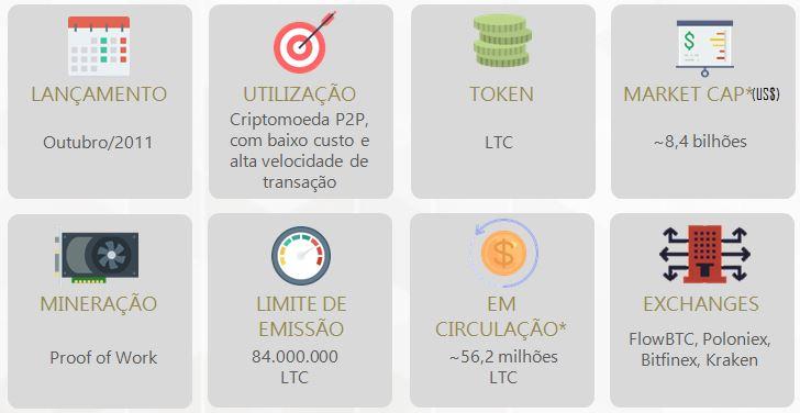 Litecoin ebook flow