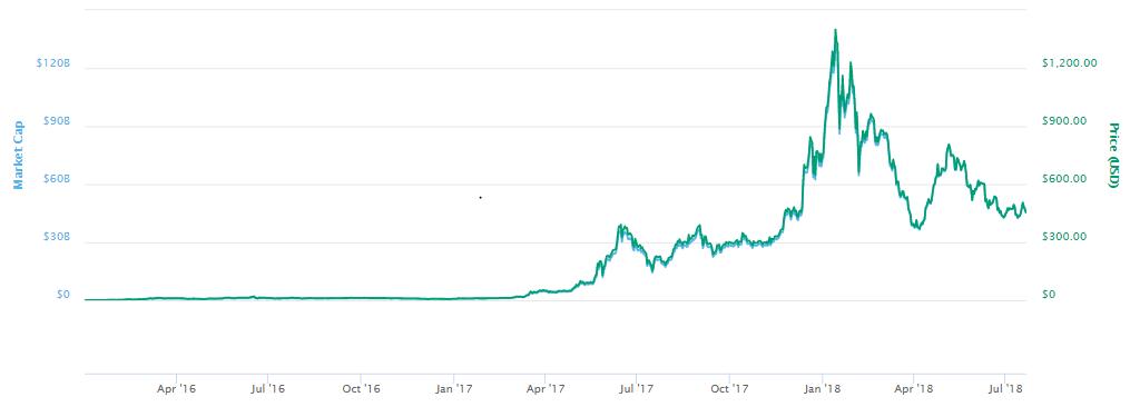 gráfico de preço Ethereum