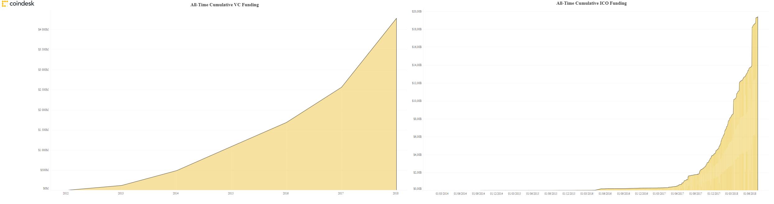 gráfico ICO Venture capital risco arrecadação