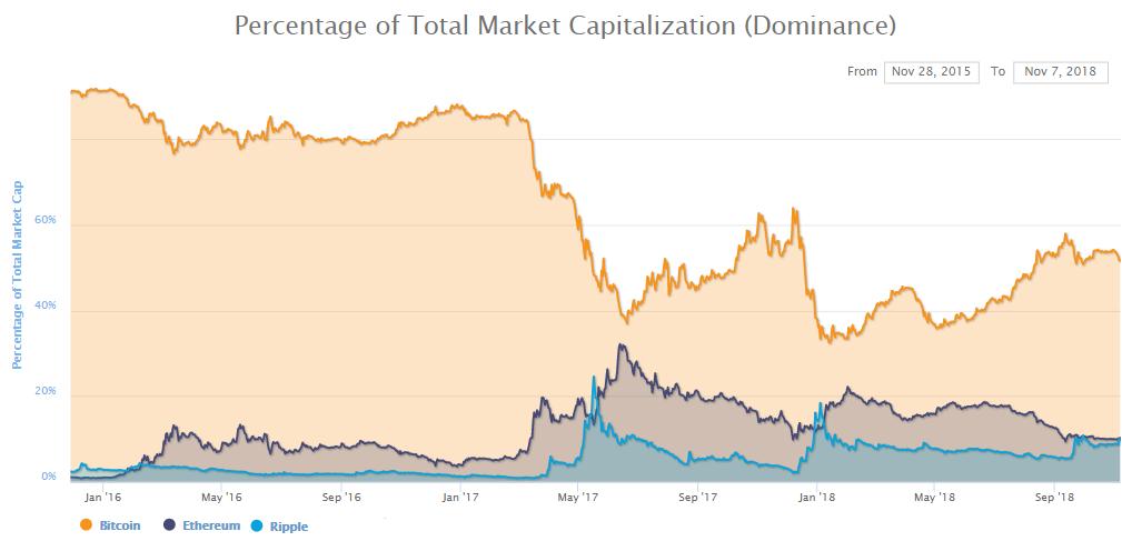 Dominância Bitcoin ethereum Ripple