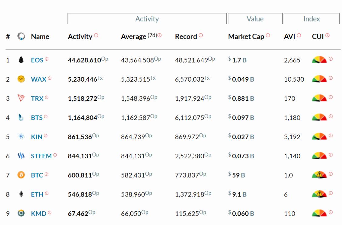 EOS atividade comprar vender transações por segundo velocidade escalar dan larimer eos