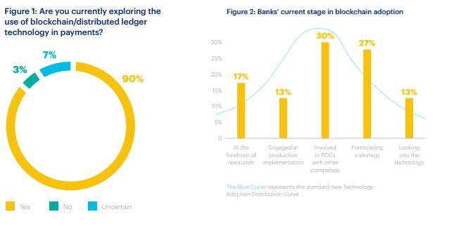 bancos pesquisa blockchain financeira