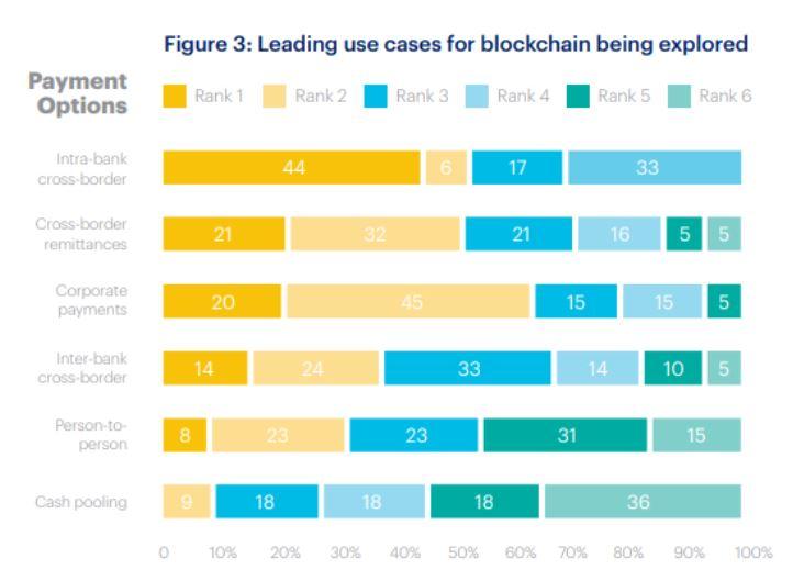 blockchain casos de uso indústria financeira